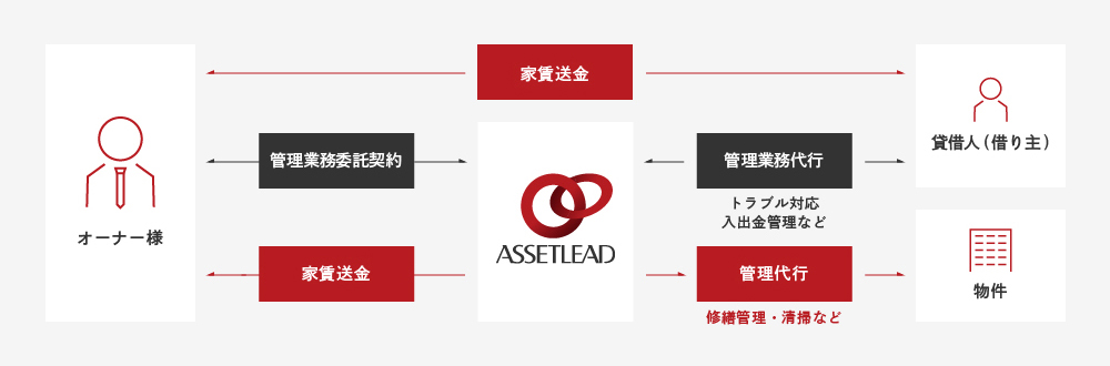 グループ会社「アセットナビ」のリーシング業務フロー2
