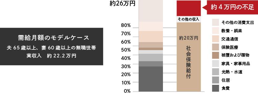老後の生活費における支出入の比較