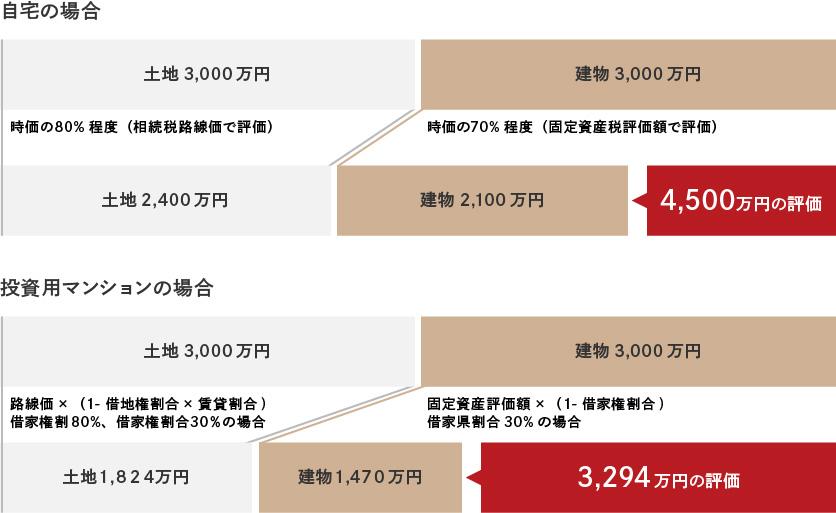 「自宅の場合」の図 ・「投資用マンション」の図