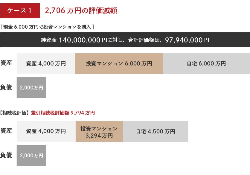 [ケース1]2,706万円の評価額減