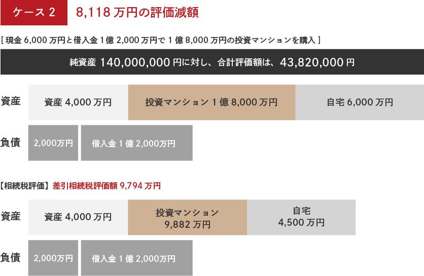 [ケース2]8,118万円の評価額減