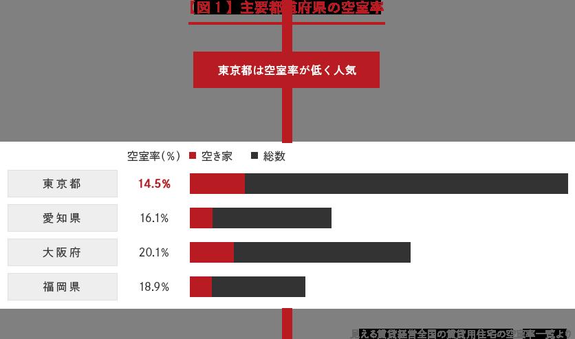 【図1】主要都道府県の空室率 「東京都は空室率が低く人気」→ 東京都、愛知県、大阪府、福岡県の空室率の比較グラフ