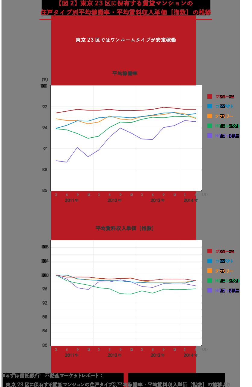 【図2】東京23区に保有する賃貸マンションの住戸タイプ別平均稼働率・平均賃料収入単価[指数]の推移 「東京23区ではワンルームタイプが安定稼働」→ 平均稼働率折れ線グラフ、平均賃料収入単価折れ線グラフ