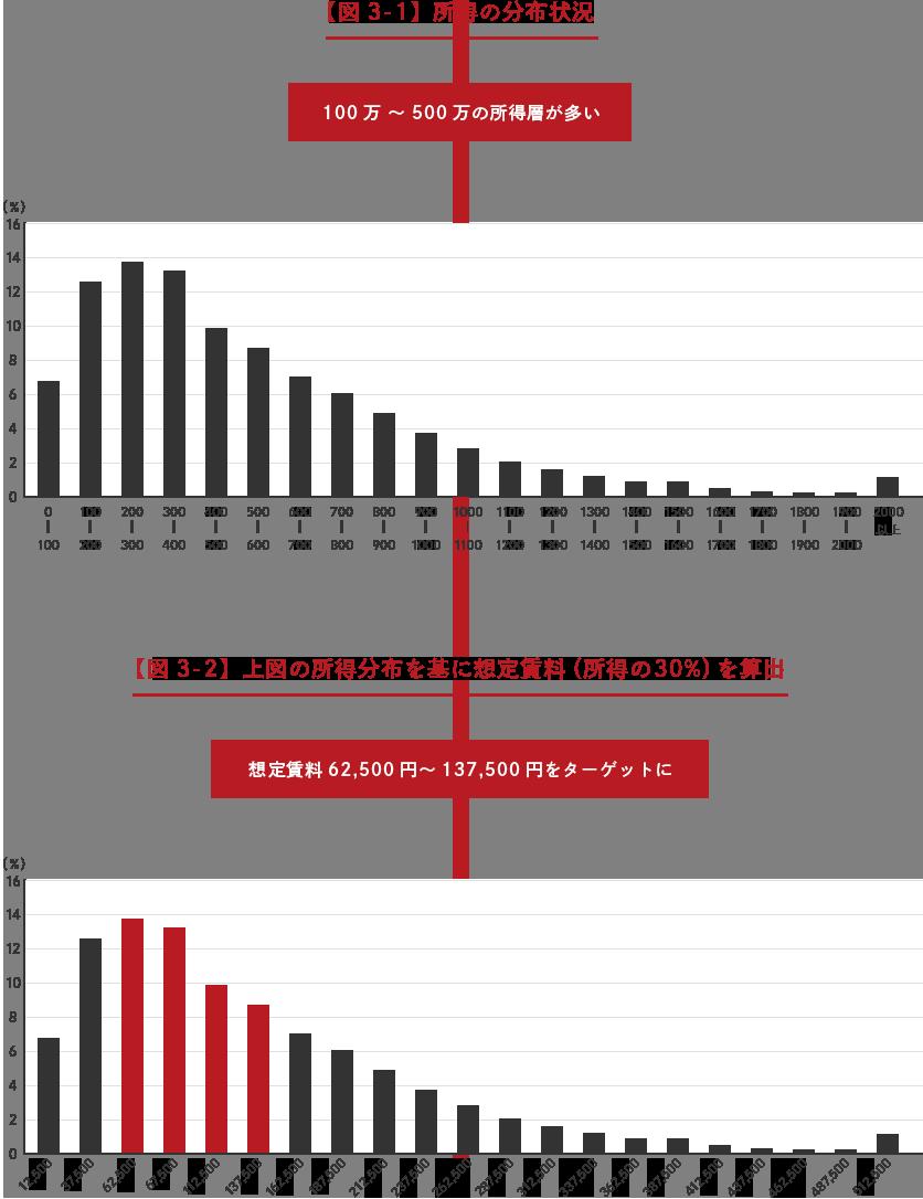 【図3-1】所得の分布状況 【図3-2】上図の所得分布を基に想定賃料(所得の30%)を算出
