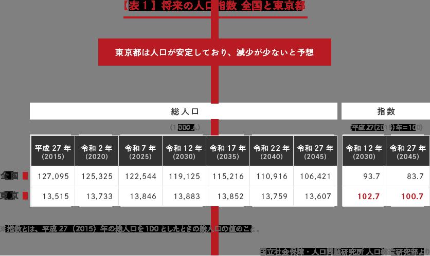 【表1】将来の人口指数 全国と東京都 「東京都は人口が安定しており、減少が少ないと予想」→ 全国と東京の年別総人口と指数の比較表