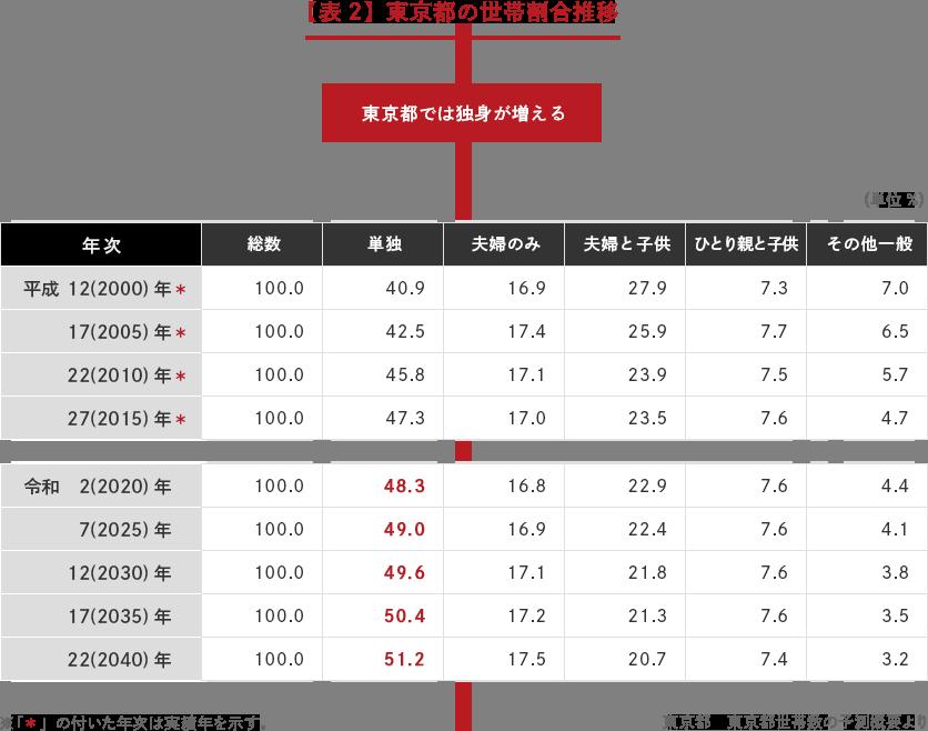 【表2】東京都の世帯割合推移 「東京都では独身が増える」