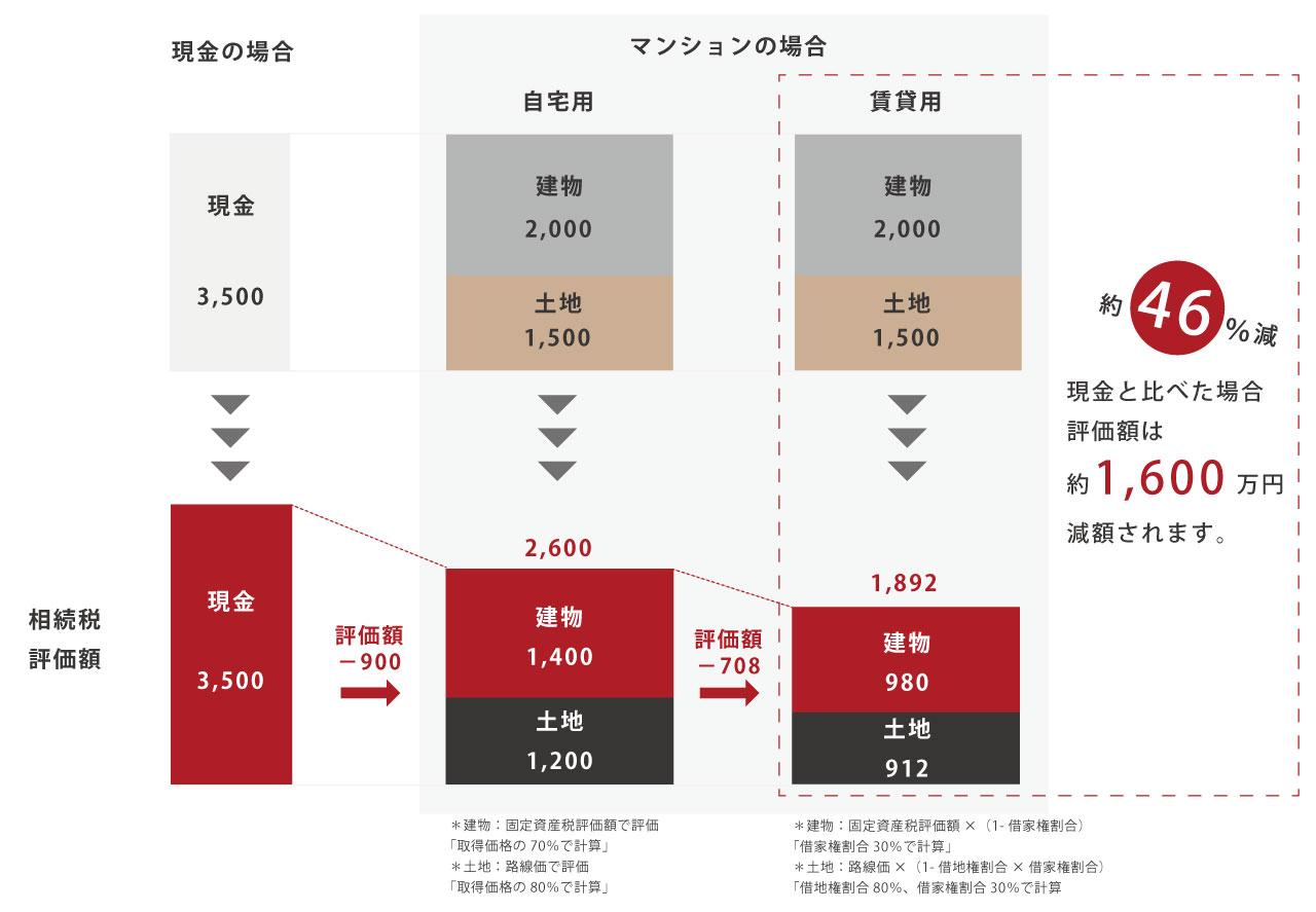 相続税の評価額を「現金の場合」「マンションの場合(自宅用)」「マンションの場合(賃貸用)」で比較した図